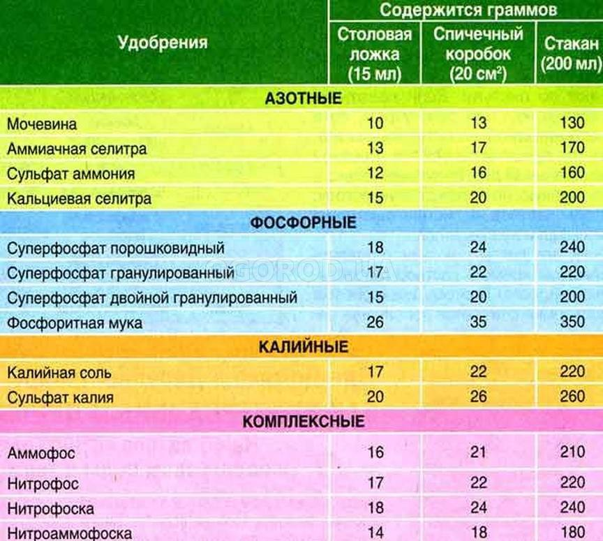 Монофосфат калия для томатов