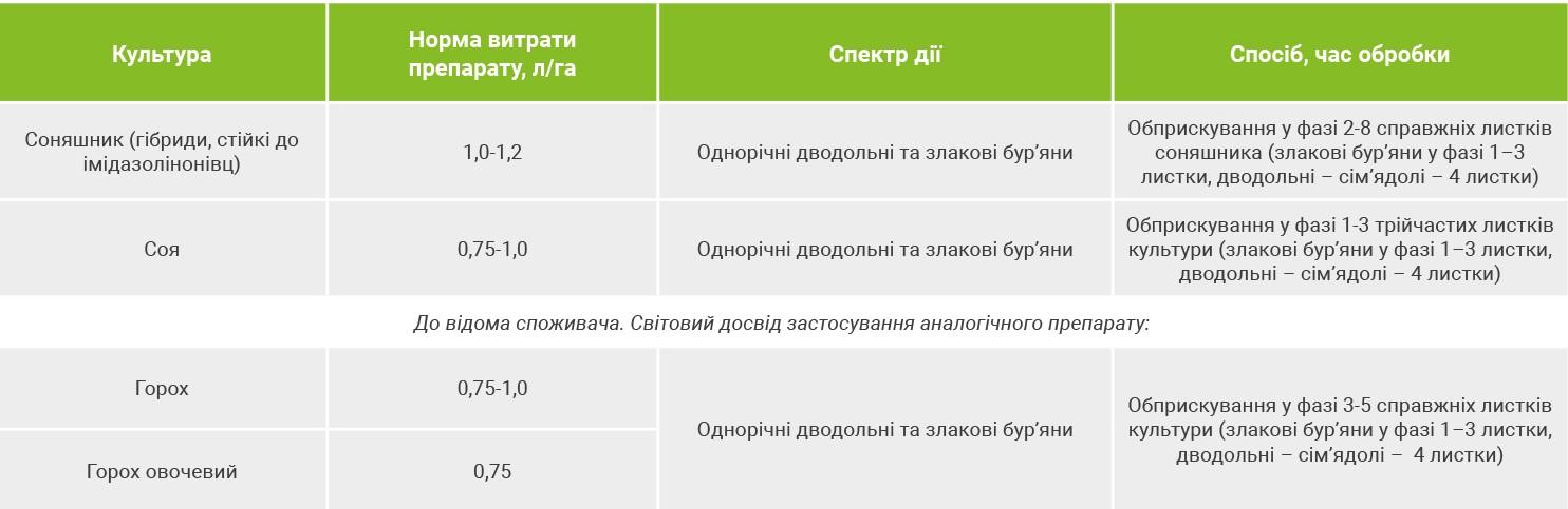 Состав и инструкция по применению гербицида Пульсар, нормы расхода и аналоги