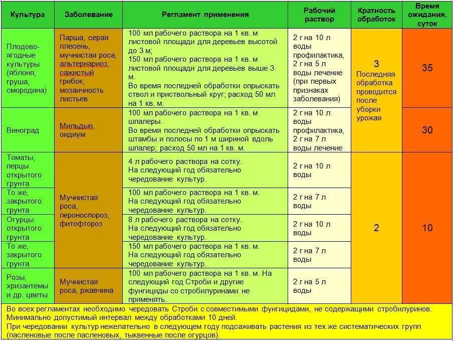 Описание фунгицида юниформ: инструкция по применению, механизм действия