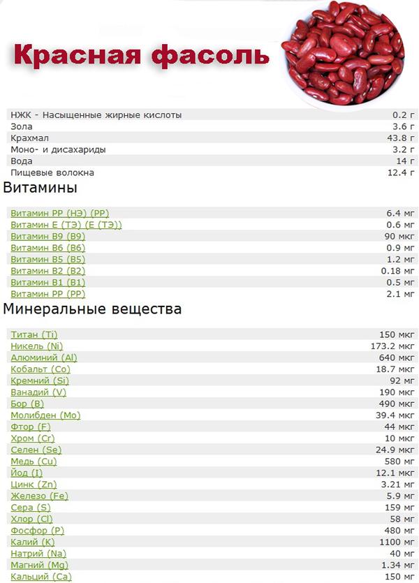 Красная фасоль для похудения – польза, рецепты, диета, меню