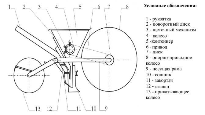 Лучшие модели ручной сажалки для чеснока, как сделать своими руками и посадка мотоблоком