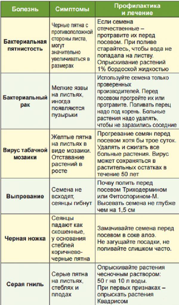 Сорта перца - описание, свойства, особенности и правила выбора перца для посадки (100 фото)