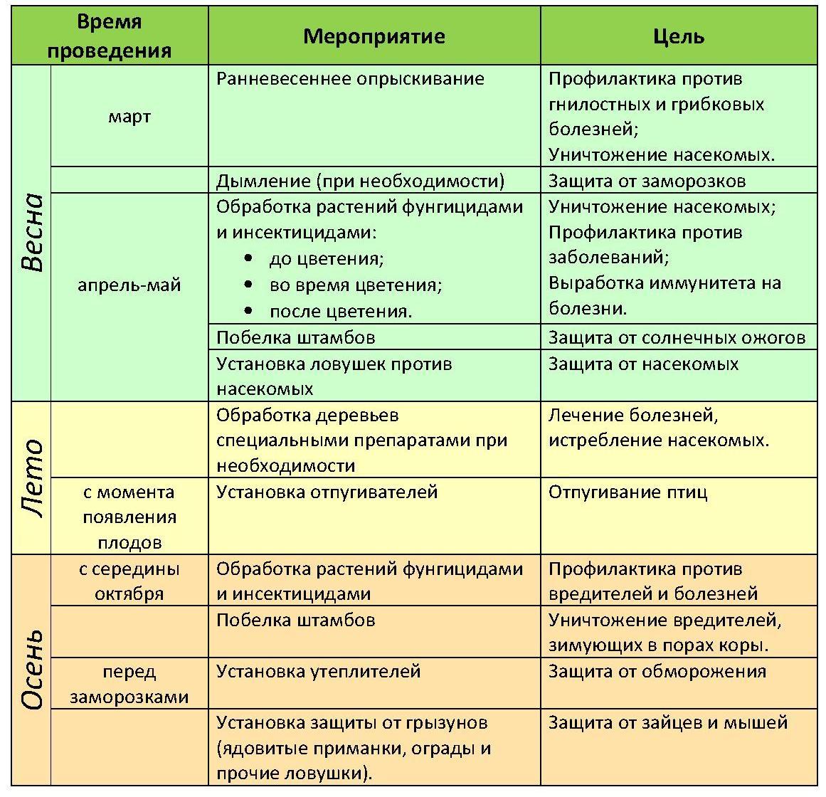 Опрыскивание растений весной: защита и профилактика