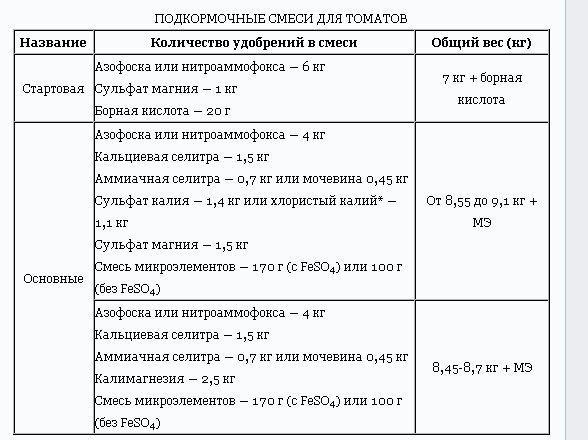 Кальциевая селитра (удобрение): применение на огороде, инструкция – для чего нужна