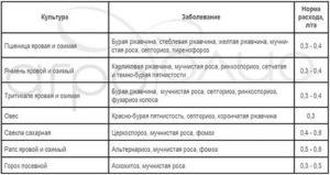 Универсальный фунгицид колосаль: состав, действие, порядок применения