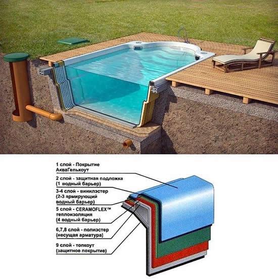 Площадка под бассейн каркасный на даче: что можно подложить на землю под дно, как сделать основание из тротуарной плитки, поддонов, песка?