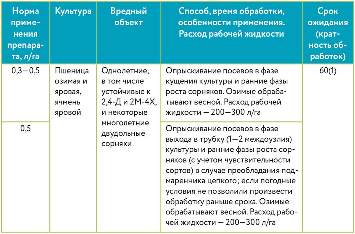 Гербицид паллас: состав и инструкция по применению, нормы расхода и аналоги