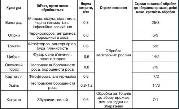 Фунгициды и инсектициды: совместимость препаратов и таблица сочетания