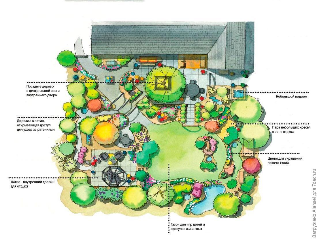 Участок и сад — окружение вашего дома