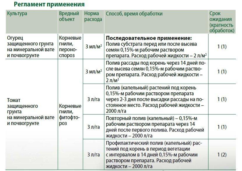 Инструкция по применению и состав фунгицида раек, нормы расхода и аналоги