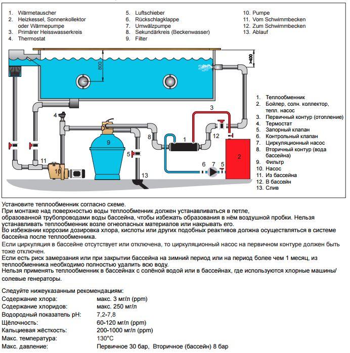Установка полипропиленового бассейна: монтаж чаши своими руками, как правильно установить на участке с бетонированием и без, с заглублением и без, цена