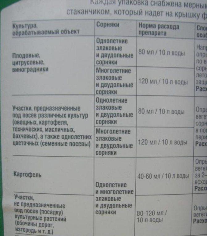 Инструкция по применению и состав глифора от сорняков, дозировка и аналоги