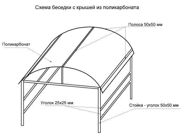 Металлические беседки для дачи: виды конструкций