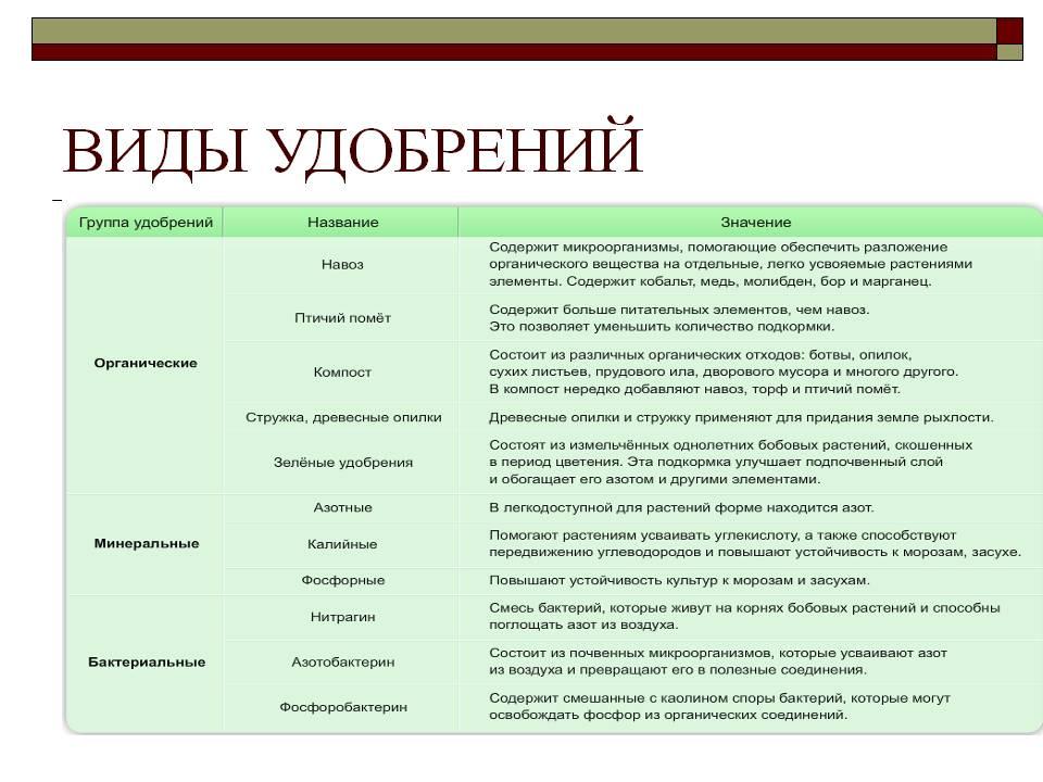 Минеральные удобрения: основные виды, состав и классификация