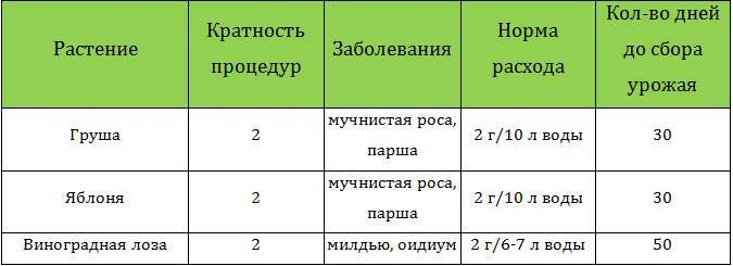 Фунгицид оксихом: инструкция по применению и состав, нормы расхода