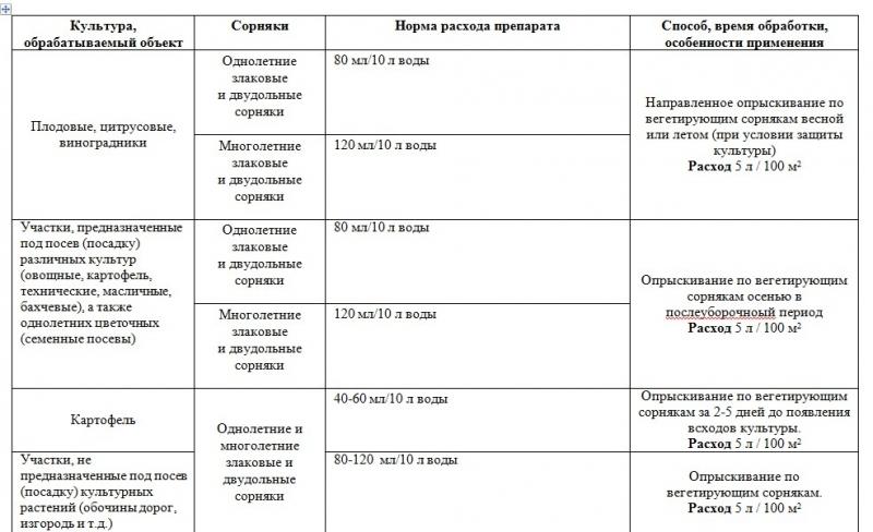 Гербицид лорнет: инструкция по применению, нормы расхода и механизм действия