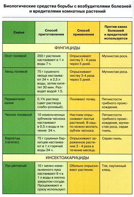 Растительные препараты для борьбы с вредителями садовых культур — floraprice.ru