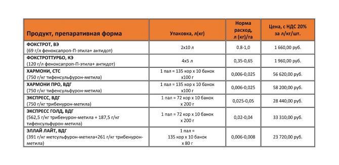 Гербицид зонтран: инструкция по применению, нормы расхода и аналоги