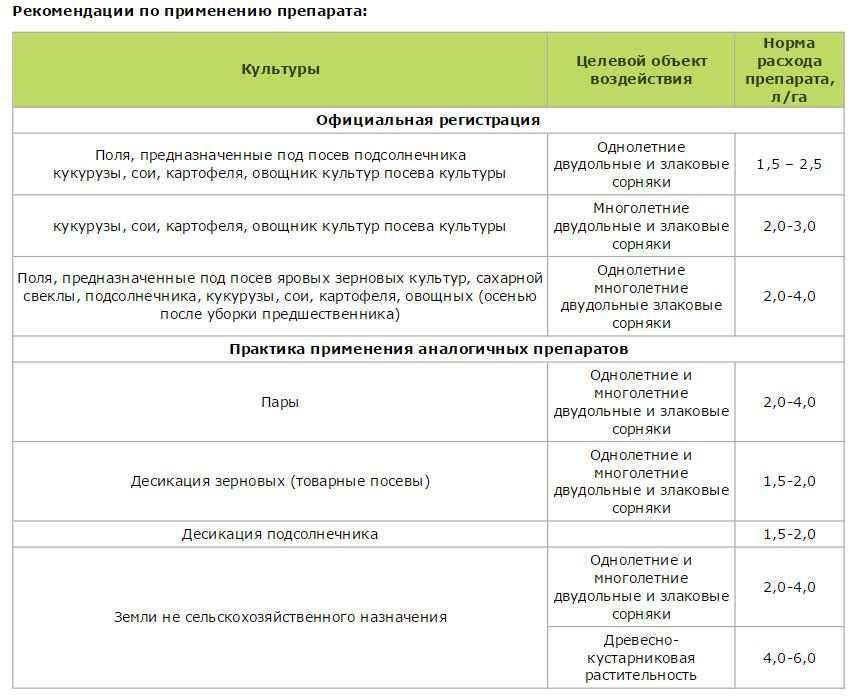 Гербицид селект: инструкция по применению, состав и форма выпуска, аналоги