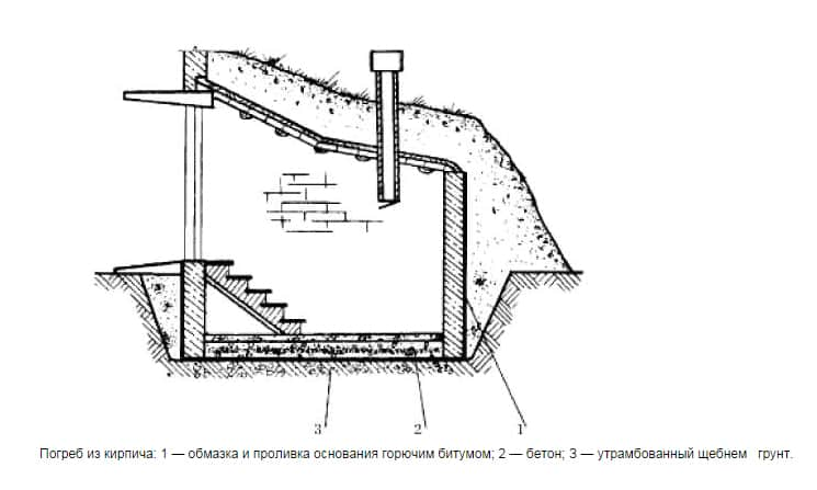 Строительство наземного погреба своими руками — руководство