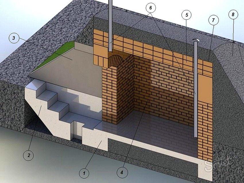 Как сделать погреб в гараже своими руками - этапы строительства