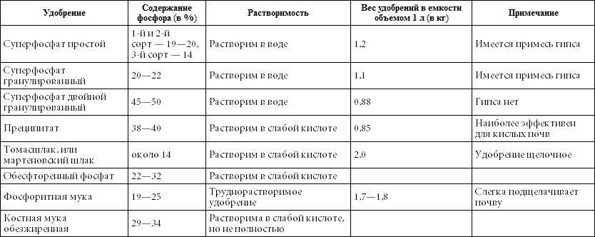 Удобрение суперфосфат: польза и вред, состав, виды, методы разведения, сроки подкормки