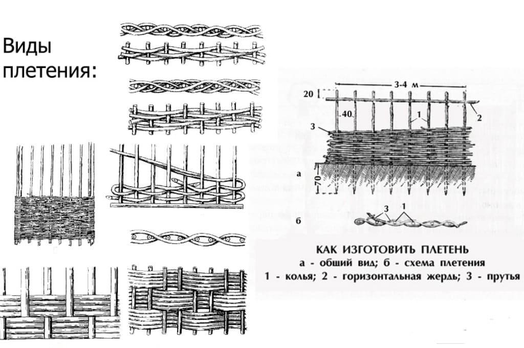 Плетеный забор своими руками – как сделать из разных материалов