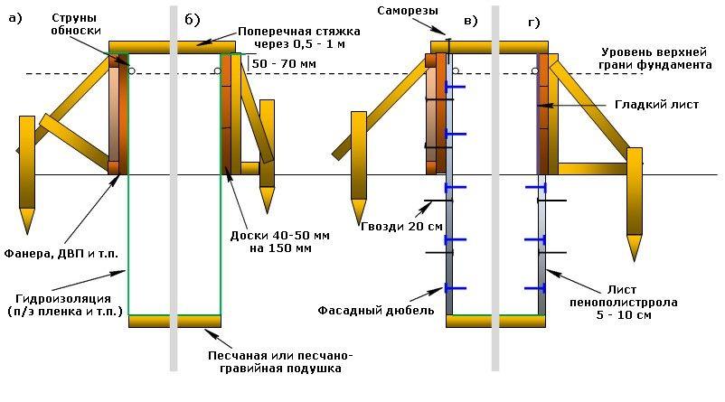 Как сделать фундамент для теплицы — выбор конструкции и пошаговая технология сооружения