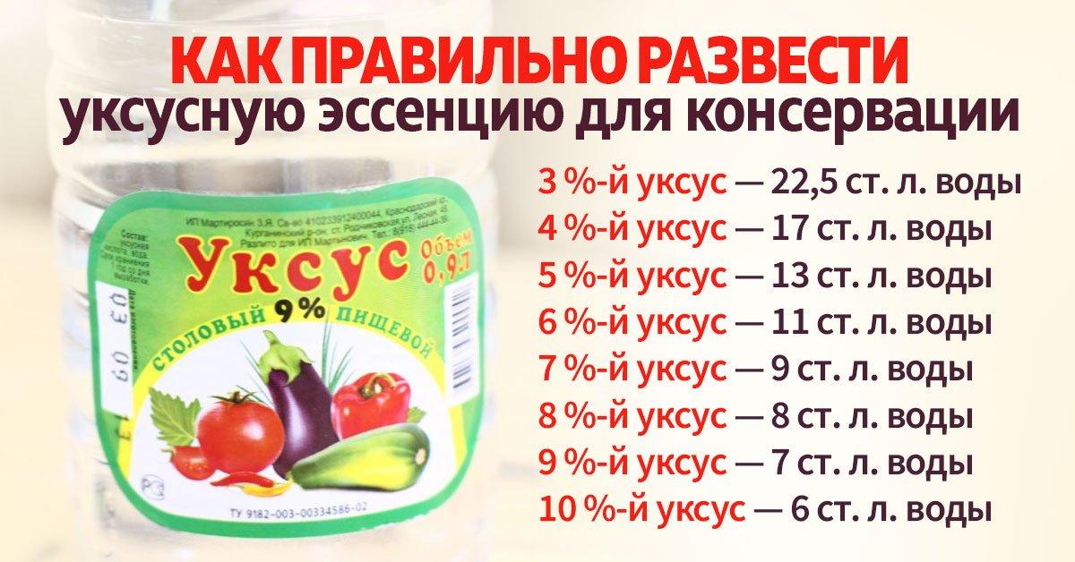 Соотношение уксуса и лимонной кислоты для консервации: как готовить и разводить, пропорции