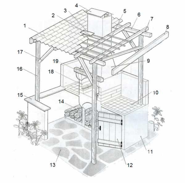 Беседка из кирпича (70 фото): закрытая кирпичная конструкция с мангалом на даче - просто и красиво, декор внутри