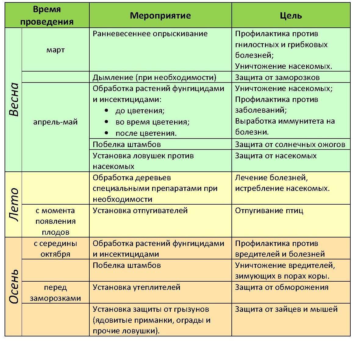 Средства защиты растений от болезней и вредителей: классификация