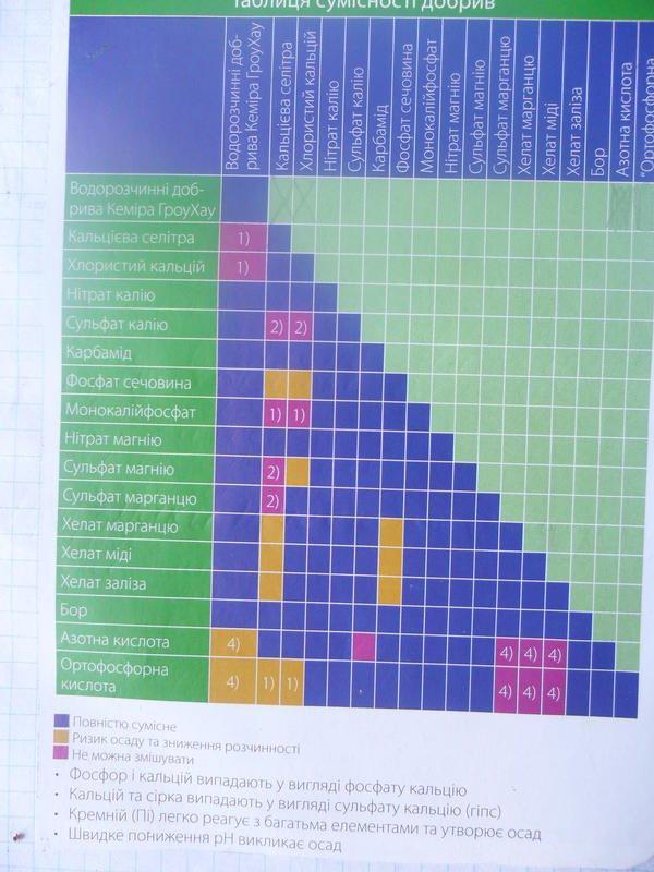 Фунгициды и инсектициды: таблица совместимости и правила разведения