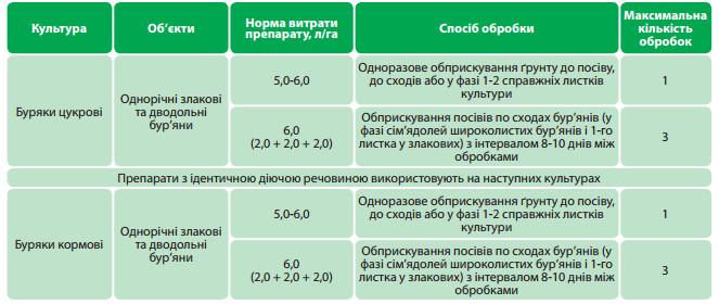 Гербицид тотал: состав и инструкция по применению, норма расхода и аналоги
