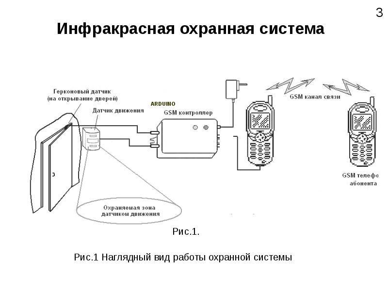 Установка автономной сигнализации для дачи