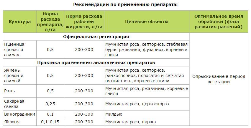 Гербицид рейсер: инструкция по применению, механизм действия и нормы расхода