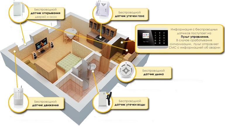 Сигнализация для дачи: новейшие модели датчиков движения для загородного дома