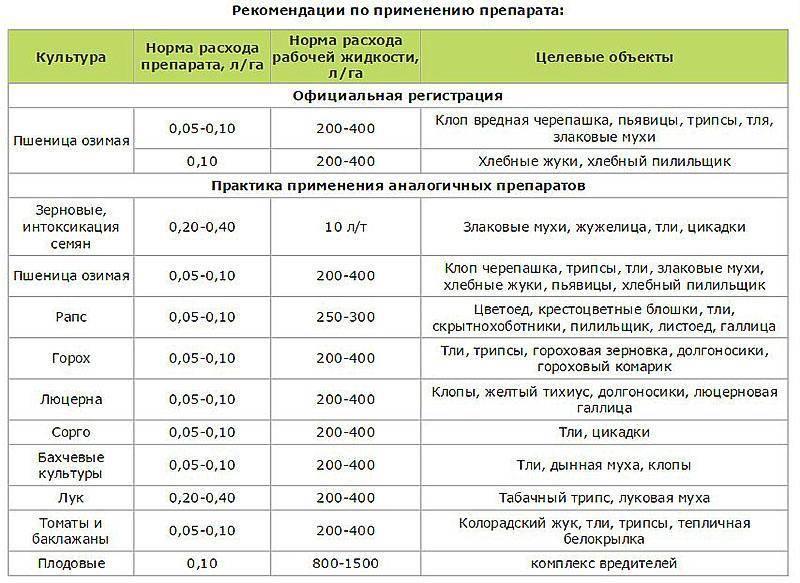 Инструкция по применению и состав фунгицида свитч, норма расхода и аналоги