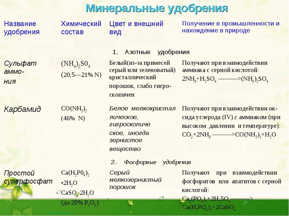 Фосфорно-калийные удобрения: что это, названия, виды, применение, состав