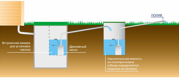 Как правльно сливать воду из бассейна — пошаговая инструкция