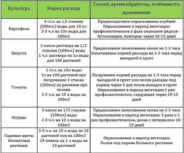 Топаз фунгицид: инструкция по применению от грибковых инфекций