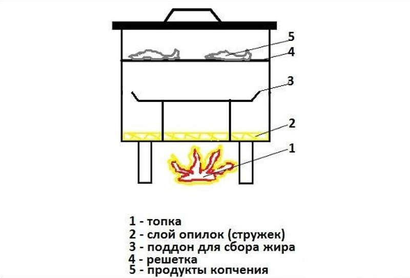 Как сделать коптильню холодного, горячего копчения из кирпича своими руками: чертежи фото, видео и пошаговая инструкция
