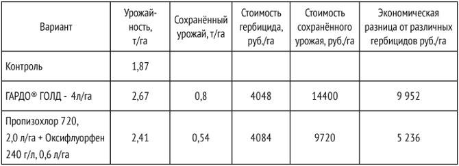 Инструкция по применению гербицида дуал голд и нормы расхода