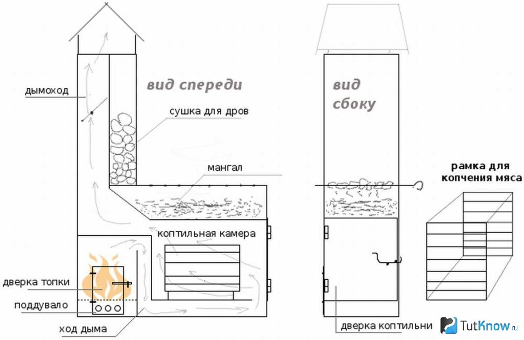 Коптильня из кирпича своими руками: выбор кирпича, места и конструкции