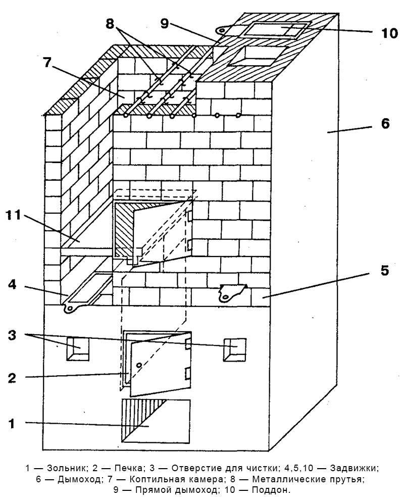 Коптильня горячего копчения своими руками: пошаговая инструкция