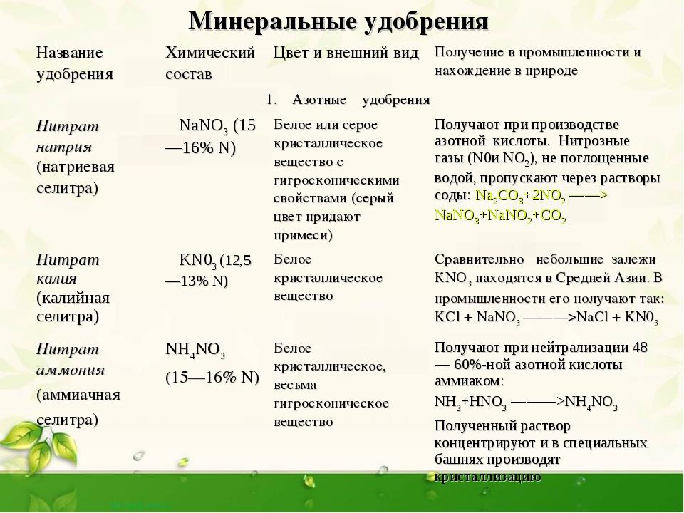Фосфорные удобрения: их названия, значение и применение