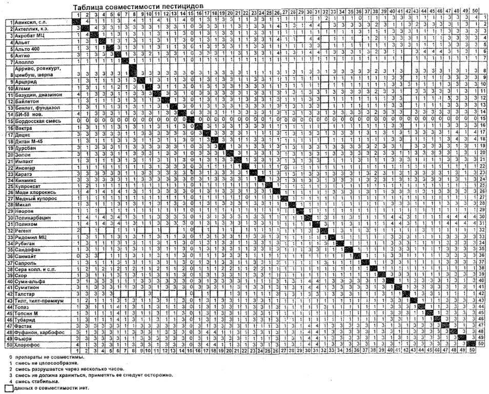 Контактные и системные фунгициды для растений