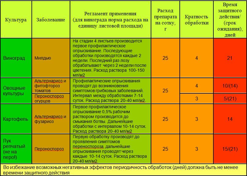 Фунгициды - классификация и области использования