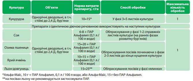 Гербицид экспресс: инструкция по применению и состав, норма расхода
