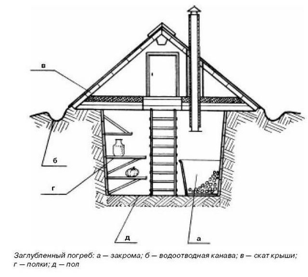 Как сделать погреб на даче своими руками: строительство пошагово