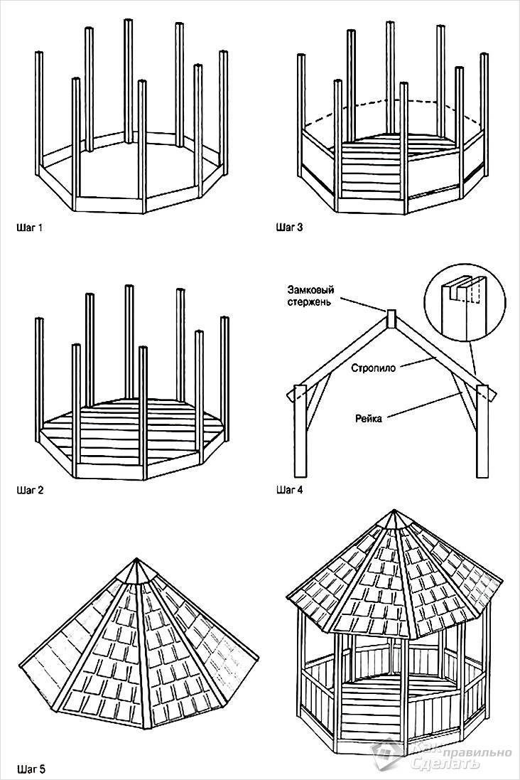 Простые беседки для дачи своими руками (46 фото): чертежи дачных конструкций, как сделать самые простые беседки для сада